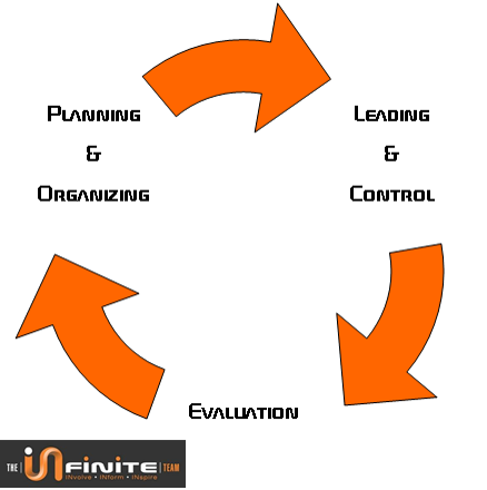 Planning organizing leading control evaluation